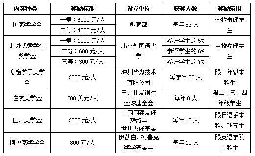 北京外国语大学2005年招生章程