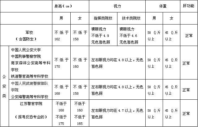 江苏2006年普通高等学校招生体检工作的通知笔记本什么女生用好图片