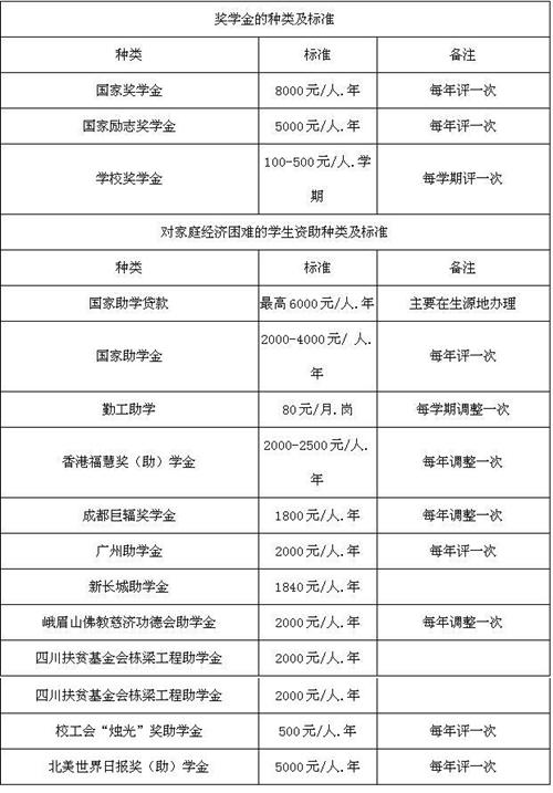 西华师范大学2014年艺术体育类专业招生简章图片