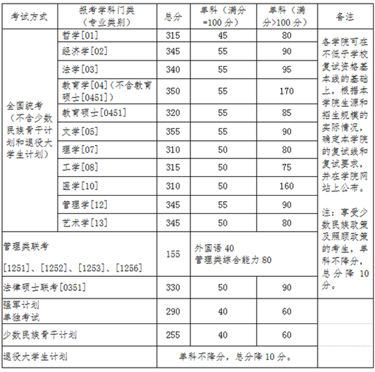 北京航空航天大学2016年学历硕士研究生入学考试复试资格基本线及