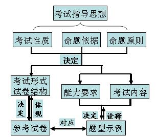 探究型教学设计方案1