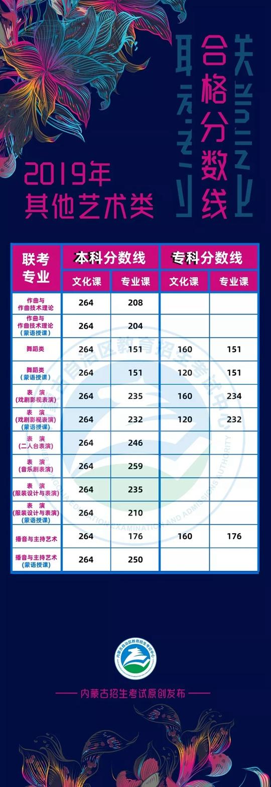 内蒙古11选5杀号攻略_内蒙古:2019年其他艺术类专业联考本专科合格分数线