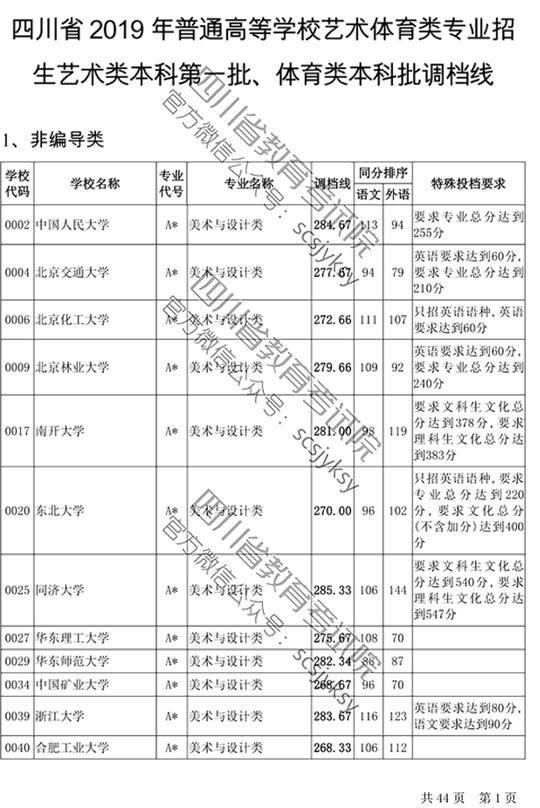 2019四川艺体类艺术类本科第一批、体育类本科批调档线
