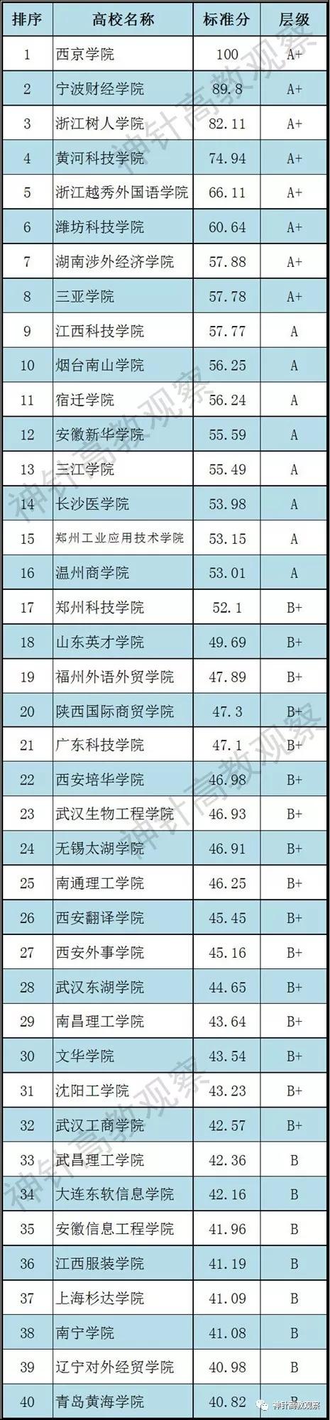 2019中国独立本科院校科研竞争力