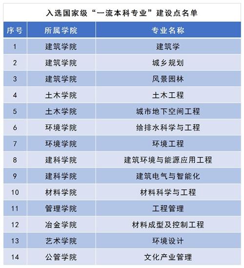 西安建筑科技大学14个专业获首批