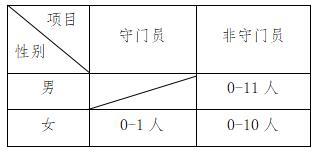 江苏师范大学2020年高水平运动队