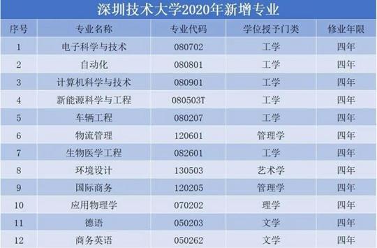 深圳技术大学2020年招生人数及新增招生专业公布