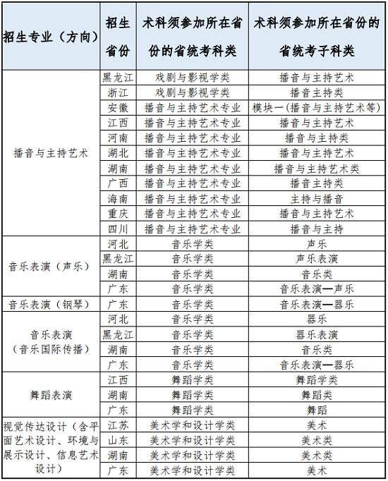 广东外语外贸大学2021年艺术类专业招生公告